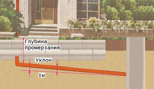 Основные правила прокладки канализационного трубопровода