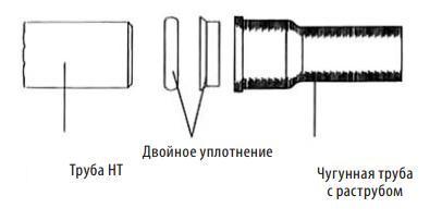 Соединение с раструбом чугунной трубы
