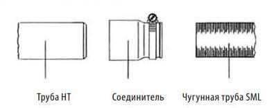Соединение с чугунной трубой SML
