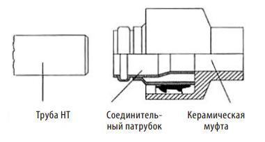 Соединение с раструбом керамической трубы