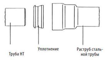Соединение с раструбом стальной трубы