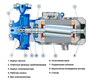 Устройство погружного центробежного оборудования