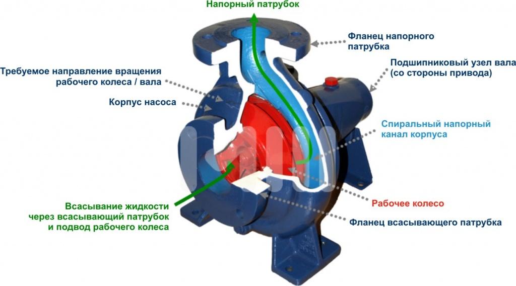 Принцип работы погружного насоса центробежного типа