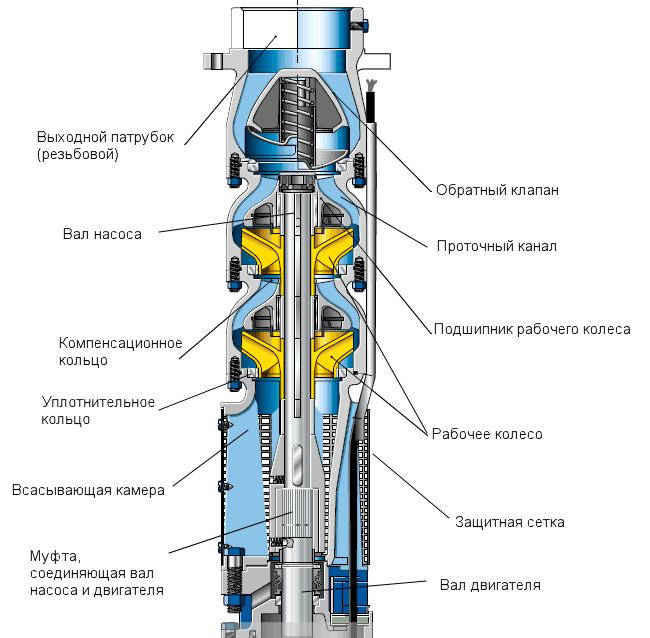 Погружной насос, работающий за счет центробежной силы лопастей