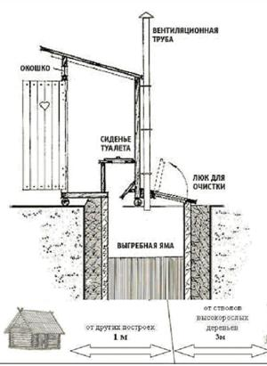 Стандартный тип уличного туалета