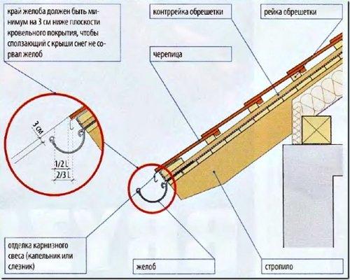 Пример правильной установки водосборного желоба