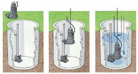 Схема монтажа погружного канализационного насоса
