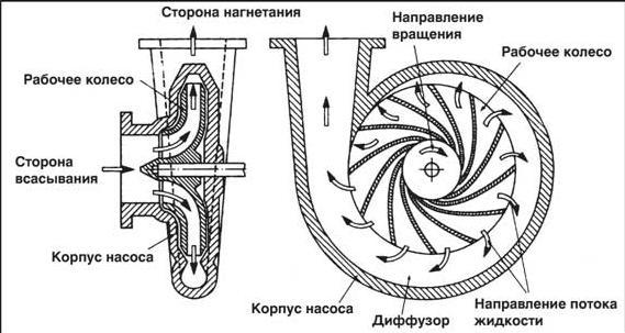 Принцип действия оборудования за счет центробежной силы