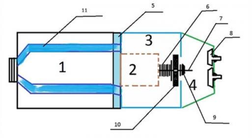 Основные элементы оборудования вибрационного типа