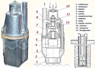 Устройство насоса вибрационного типа