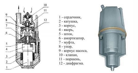 Устройство погружного насоса, работающего по принципу вибрации