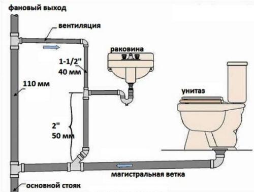 Система внутренней канализации