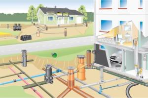 Обустройство системы водоотведения загородного дома
