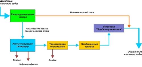 Примерная схема расположения элементов очистного сооружения