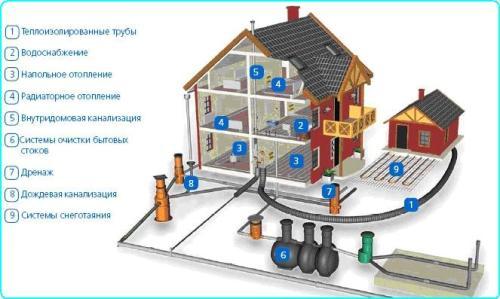 Системы наружной и внутренней канализации