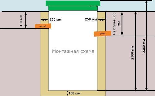 Пример монтажной схемы станции