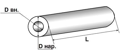 Главные показатели трубы
