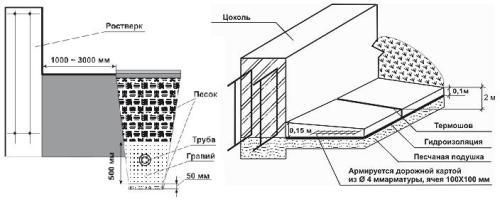 Ленточный фундамент: дренаж и отмостка