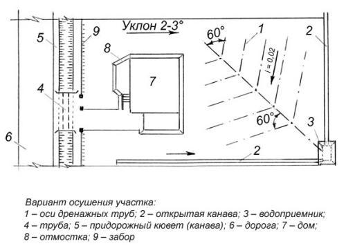 Вариант дренажной системы с углом наклона 2 мм на 1 м (i=0.02)
