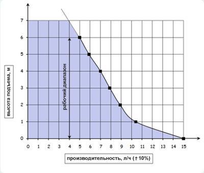 характеристики дренажных насосов