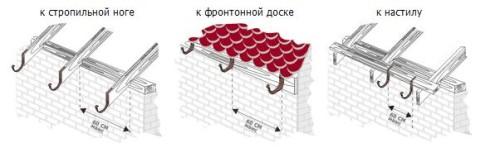 инструкция по монтажу водосточной системы