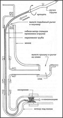 Схема применения троса