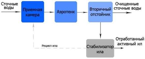 Схема работы станции Юнилос