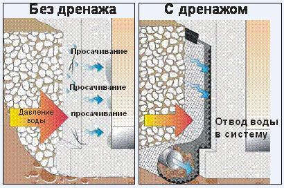 Без дренажа воды просачиваются к фундаменту