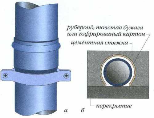 Крепление трубы хомутами к стене (а) и укладка в бетоне (б)