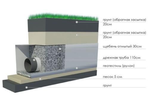 Схема устройства глубинного