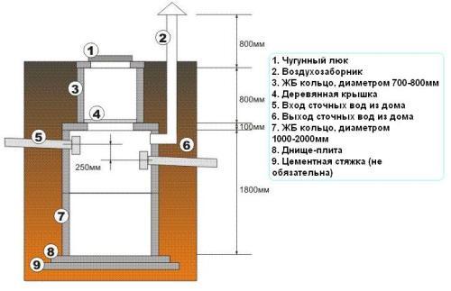 Схема-чертеж первого (герметичного) колодца