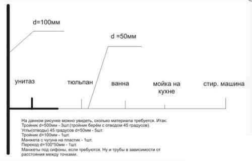 Схема будущей разводки труб