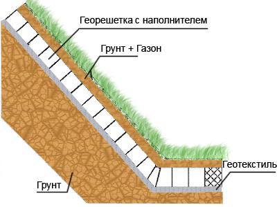 Схему укрепление можно дополнить геотекстилем