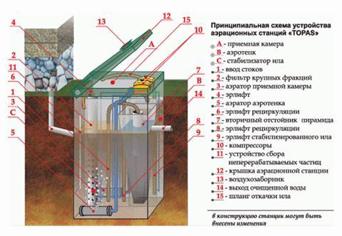 Схема устройства станции очистки для дачи Топас