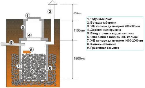 Схема-чертеж второго, фильтрующего, колодца