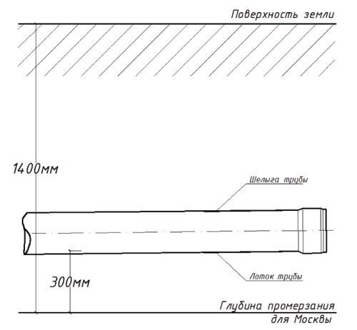 Размещение 200-милиметровой трубы для города Москвы