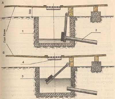 Схема использования приямка