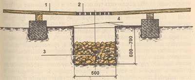 Дренажная подушка в разрезе