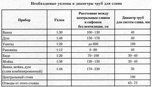 Таблица уклонов и диаметров труб для различных приборов внутренней канализационной сети согласно ГОСТ