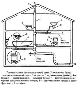 Схема трубопроводов внутренней канализации на примере двухэтажного дома