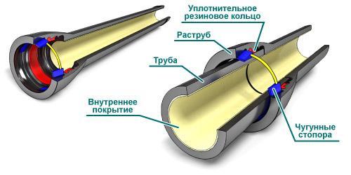 Схема раструбного соединения труб внутренней канализации