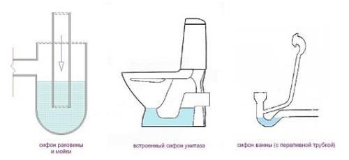 Гидрозатворы (сифоны) различных сантехнических приборов