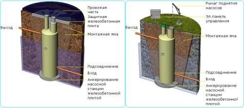 комплектные бытовые канализационные станции