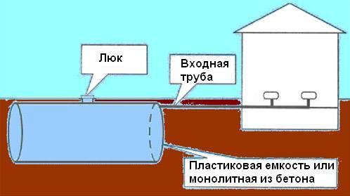 Схема установки герметичной емкости