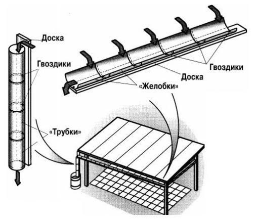 круглая водосточная система