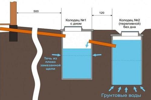 локальная канализация для загородного дома схема