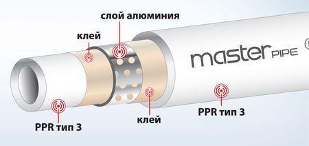 Трубы с армированием при помощи перфорированного алюминия