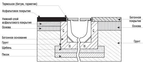 Схема установки особо прочных бетонных лотков