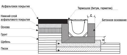 Схема монтажа водоотводных лотков в асфальт