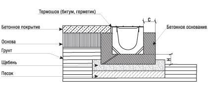 Схема монтажа водоотводных лотков в бетонное покрытие грунта